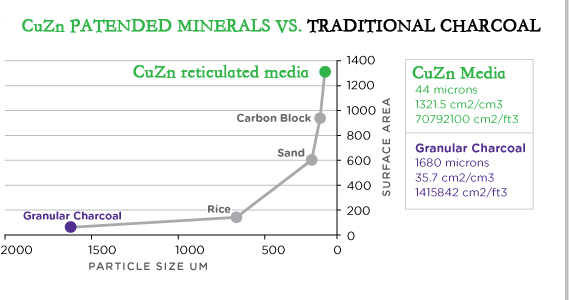 CuZn Patended Minerals vs Traditional Charcoal
