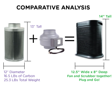 Comparative Analysis of carbon filters versus CuZn FilterFoam technology