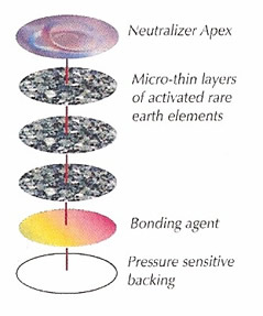 Aulterra EMF Neutralizer disk layers