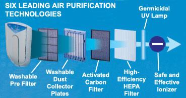 Surround Intelli Pro Multi Tech Air Ionizer With Sensors